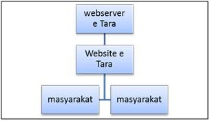 Sistem Pengecekan Akta Cerai E Tara Berbasis Website Sebagai Upaya Terciptanya Peradilan Berbasis Elektronik E Court